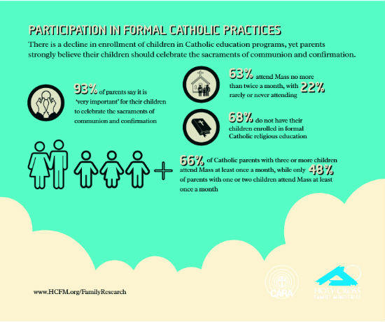 Participation in Formal Catholic Practices