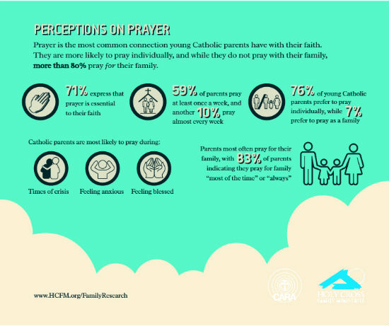 Perceptions on Prayer